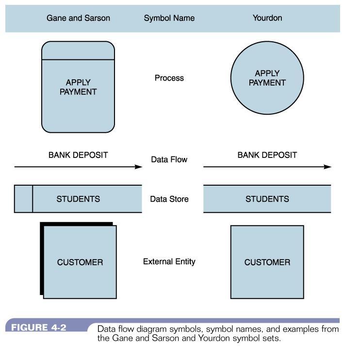 Systems Analysis  U0026 Design  U2013 Ccri