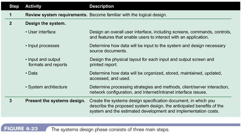 Systems Analysis Design Ccri