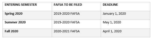 Fafsa Deadlines Spring 2020.Financial Aid Application Procedures Community College Of