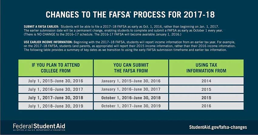 Fafsa changes 17-18